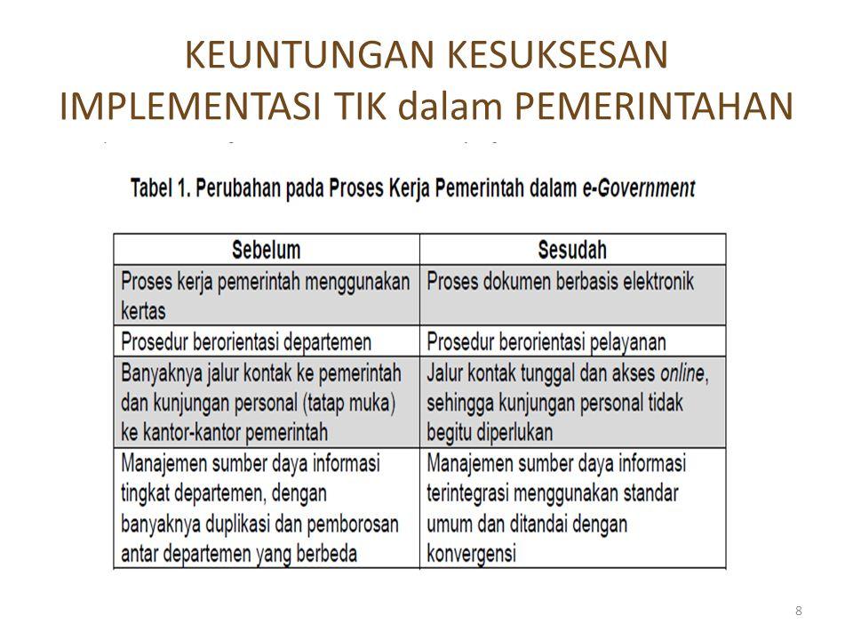  Perubahan prosedur-prosedur birokrasi  Perubahan tatalaksana diperlukan untuk memaksimalkan dukungan TIK  Diwujudkan dalam bentuk standard operating procedures (SOP) atau termuat dalam tupoksi SKPD Bagi SKPD: pedoman dalam menjalankan layanan Bagi masyarakat: pedoman dalam menggunakan layanan  Implementasi SOP: SKPD  perlu sosialisasi, diikuti oleh penegakan Masyarakat  perlu sosialisasi, bila perlu diikuti oleh pendampingan Aspek-Aspek Implementasi (2) 29