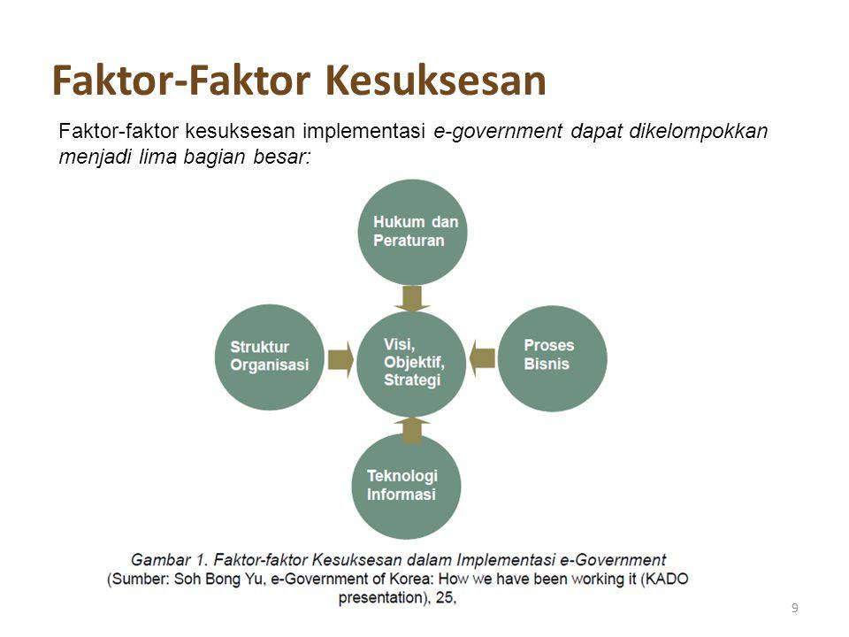 Visi, objektif, strategi 10 keberhasilane-government membutuhkan: 1.Visi yang jelas dari pemimpin 2.Dukungan yang kuat dari masyarakat 3.Penetapan agenda