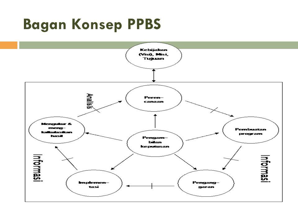 Bagan Konsep PPBS