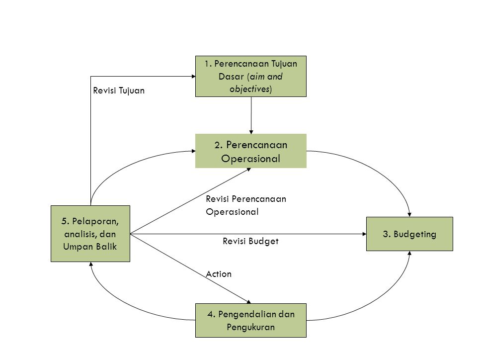 Keterkaitan antara Anggaran dan Akuntansi Manajemen Proses akuntansi manajemen merupakan integrasi yang tidak terpisahkan antara perencanaan dan pengendalian.