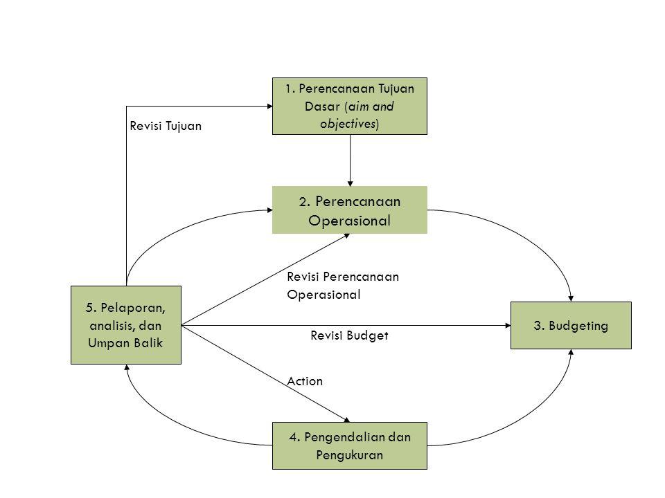 Latar Belakang KPJM  Tidak jelasnya keterkaitan antara kebijakan, perencanaan, dan penganggaran.