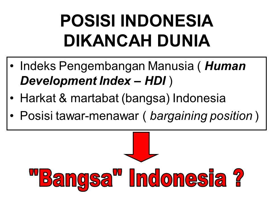 POSISI INDONESIA DIKANCAH DUNIA Indeks Pengembangan Manusia ( Human Development Index – HDI ) Harkat & martabat (bangsa) Indonesia Posisi tawar-menawar ( bargaining position )
