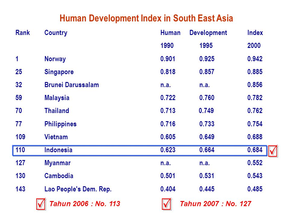 Human Development Index in South East Asia RankCountryHuman Development Index 1990 19952000 1Norway0.901 0.9250.942 25Singapore0.818 0.8570.885 32Brunei Darussalamn.a.