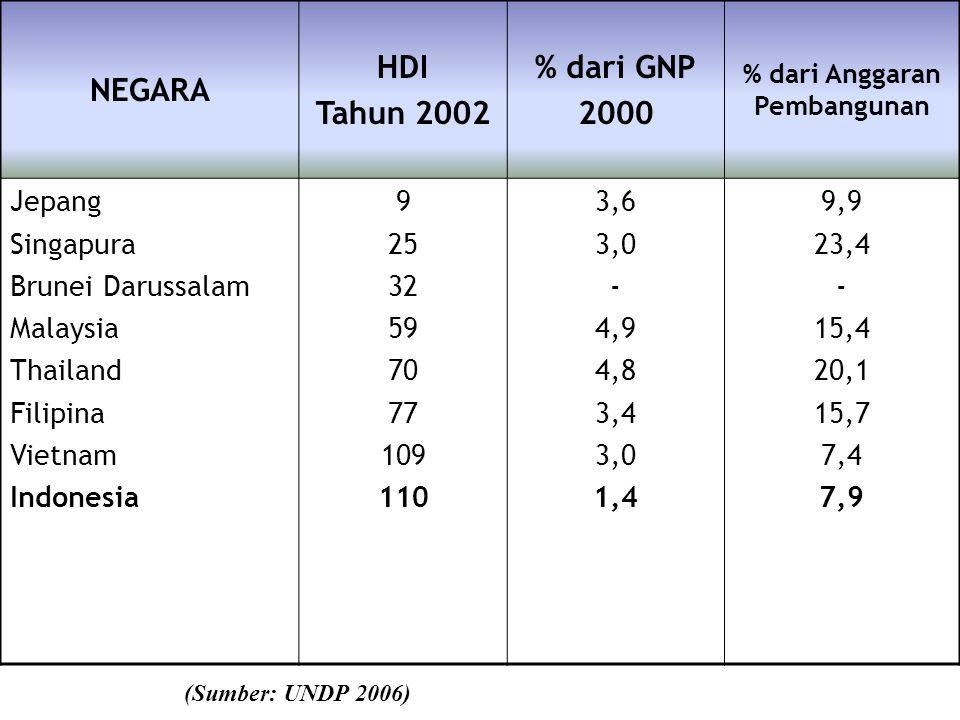 NEGARA HDI Tahun 2002 % dari GNP 2000 % dari Anggaran Pembangunan Jepang Singapura Brunei Darussalam Malaysia Thailand Filipina Vietnam Indonesia 9 25 32 59 70 77 109 110 3,6 3,0 - 4,9 4,8 3,4 3,0 1,4 9,9 23,4 - 15,4 20,1 15,7 7,4 7,9 (Sumber: UNDP 2006)