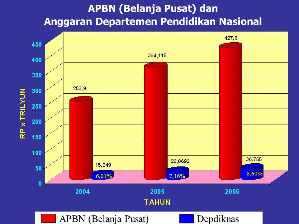 APBN (Belanja Pusat) dan Anggaran Departemen Pendidikan Nasional 6,01%7,16% APBN (Belanja Pusat) Depdiknas 8,60%