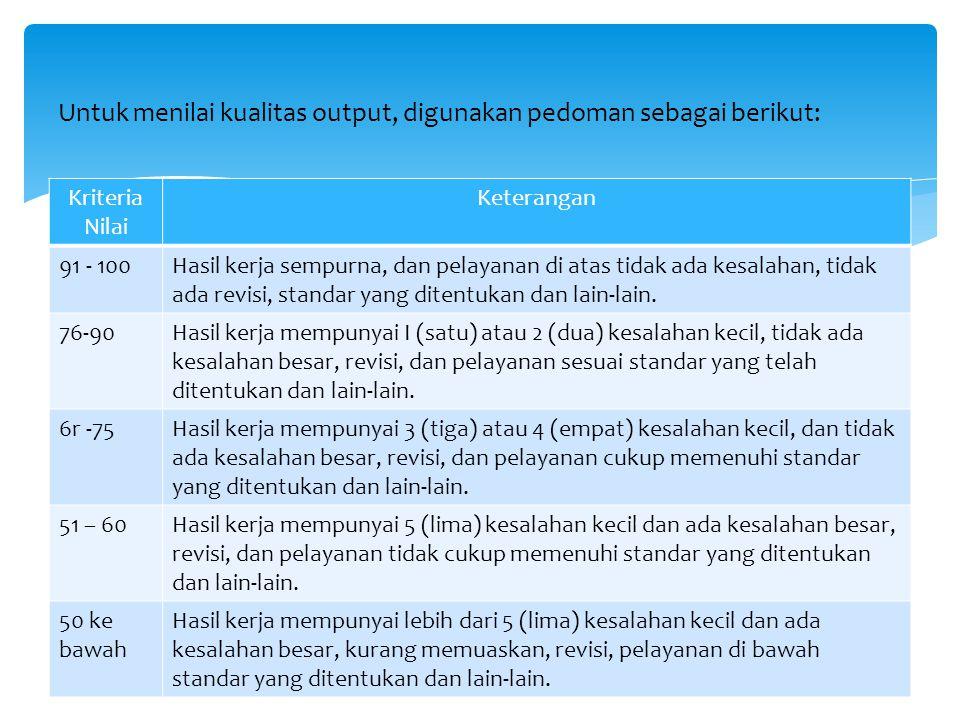 Untuk menilai kualitas output, digunakan pedoman sebagai berikut: Kriteria Nilai Keterangan 91 - 100Hasil kerja sempurna, dan pelayanan di atas tidak