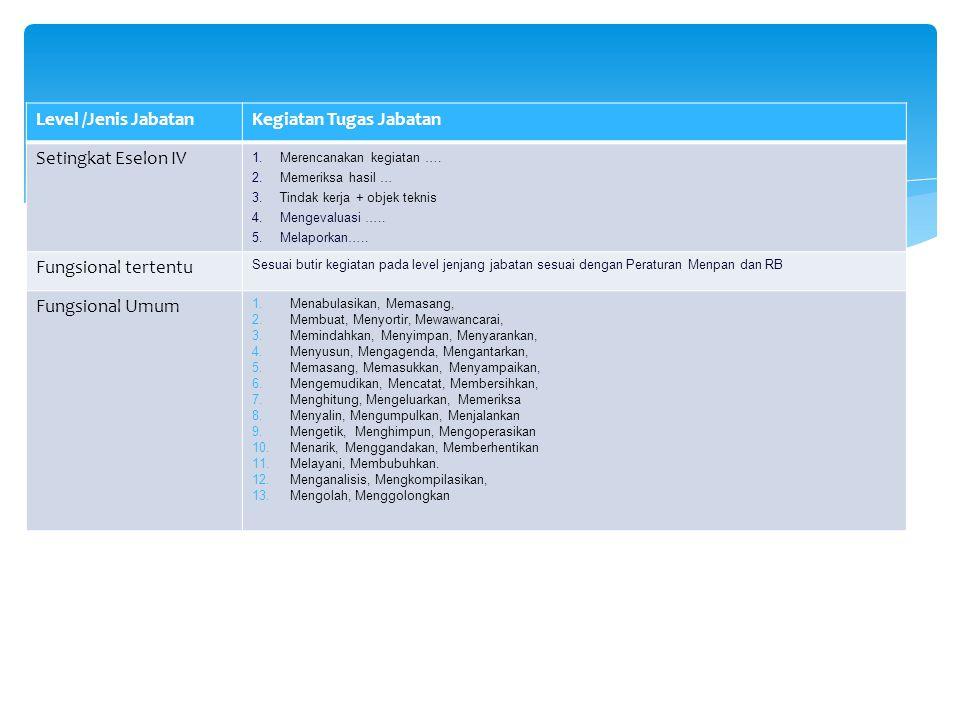 Level /Jenis JabatanKegiatan Tugas Jabatan Setingkat Eselon IV 1.Merencanakan kegiatan …. 2.Memeriksa hasil … 3.Tindak kerja + objek teknis 4.Mengeval