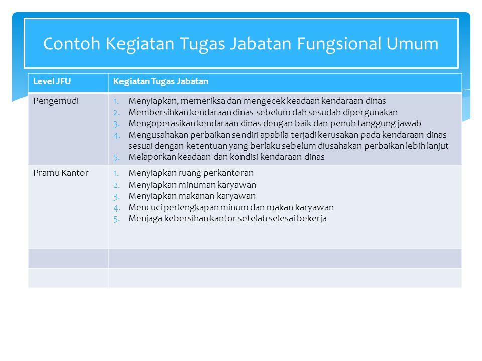 Contoh Kegiatan Tugas Jabatan Fungsional Umum Level JFUKegiatan Tugas Jabatan Pengemudi1.Menyiapkan, memeriksa dan mengecek keadaan kendaraan dinas 2.