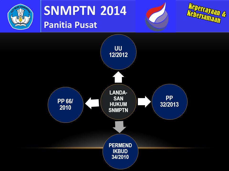 LANDA- SAN HUKUM SNMPTN UU 12/2012 PP 32/2013 PP 66/ 2010 PERMEND IKBUD 34/2010