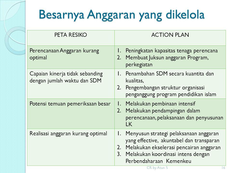 Besarnya Anggaran yang dikelola CR by Atun S16 PETA RESIKOACTION PLAN Perencanaan Anggaran kurang optimal 1.Peningkatan kapasitas tenaga perencana 2.M