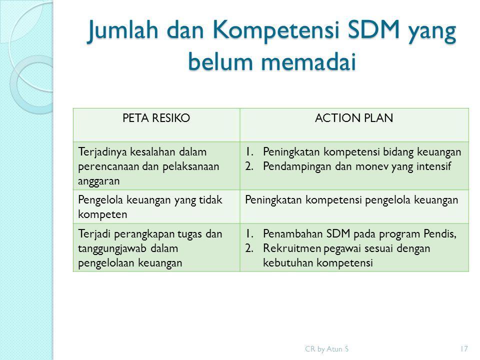 Jumlah dan Kompetensi SDM yang belum memadai CR by Atun S17 PETA RESIKOACTION PLAN Terjadinya kesalahan dalam perencanaan dan pelaksanaan anggaran 1.P