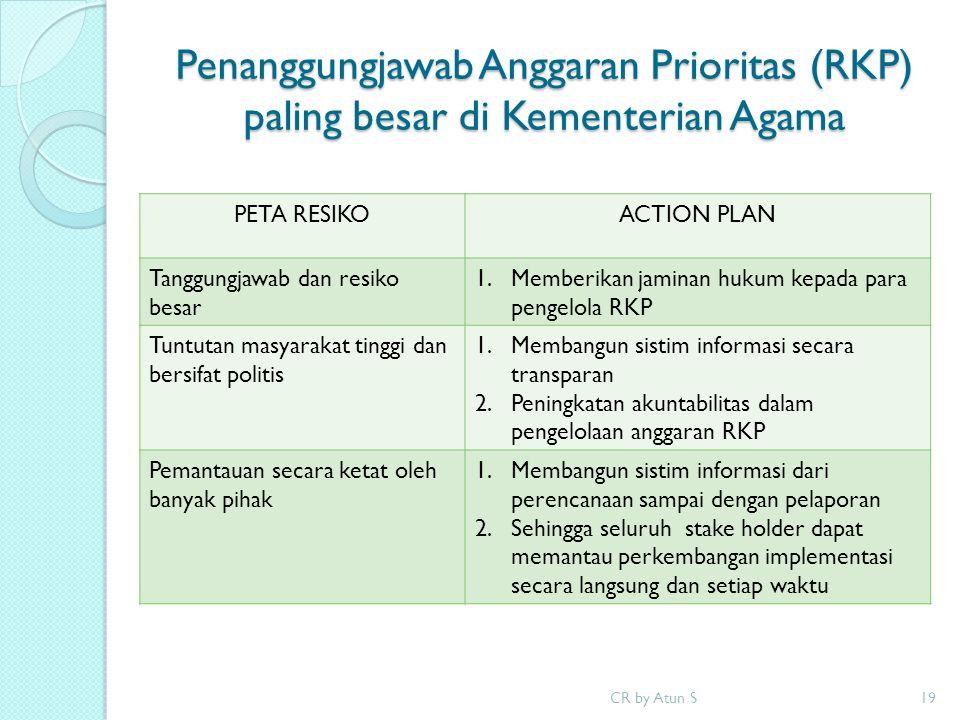 Penanggungjawab Anggaran Prioritas (RKP) paling besar di Kementerian Agama CR by Atun S19 PETA RESIKOACTION PLAN Tanggungjawab dan resiko besar 1.Memb