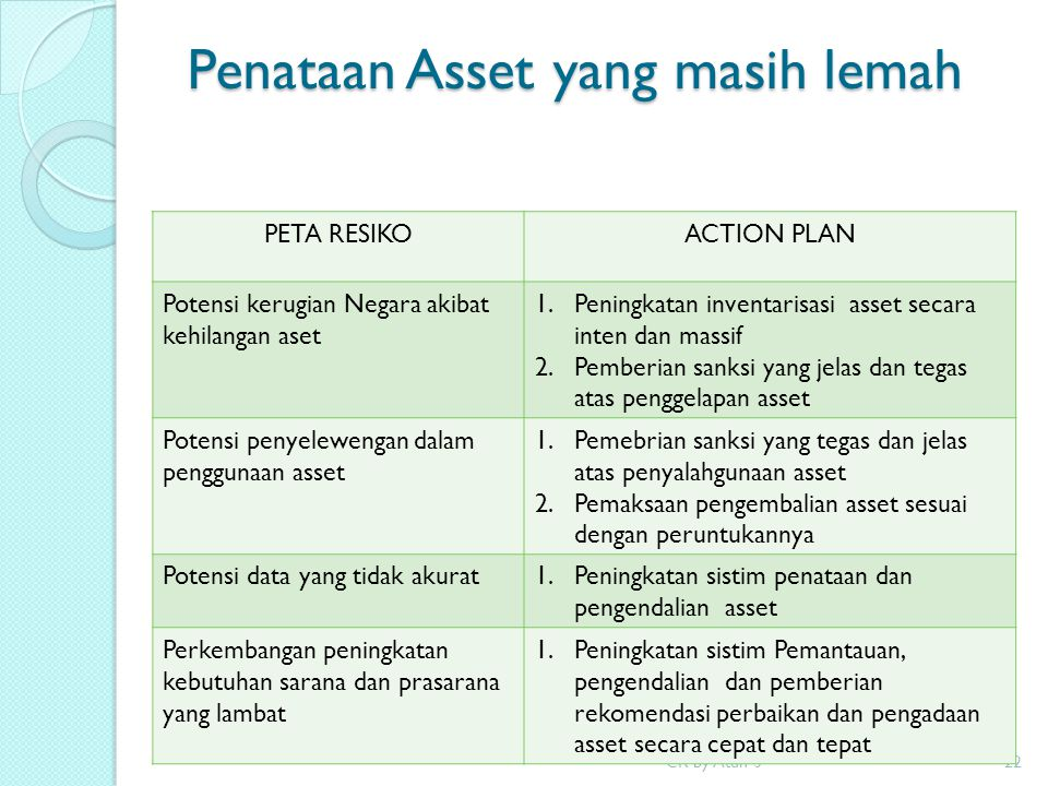 Penataan Asset yang masih lemah CR by Atun S22 PETA RESIKOACTION PLAN Potensi kerugian Negara akibat kehilangan aset 1.Peningkatan inventarisasi asset