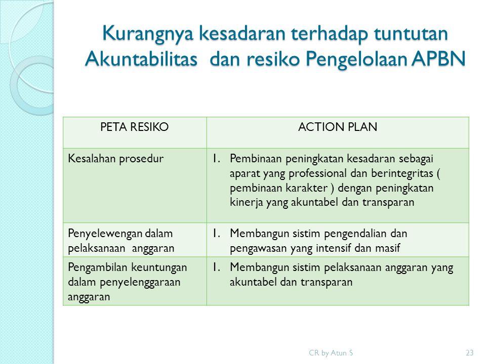 Kurangnya kesadaran terhadap tuntutan Akuntabilitas dan resiko Pengelolaan APBN CR by Atun S23 PETA RESIKOACTION PLAN Kesalahan prosedur1.Pembinaan pe
