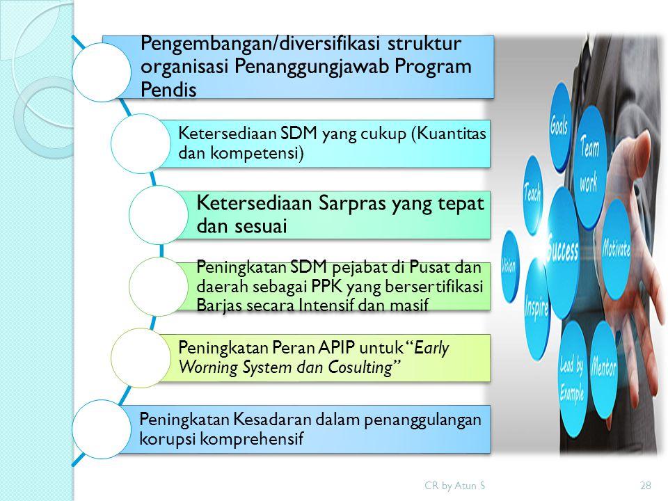 CR by Atun S28 Pengembangan/diversifikasi struktur organisasi Penanggungjawab Program Pendis Ketersediaan SDM yang cukup (Kuantitas dan kompetensi) Ke