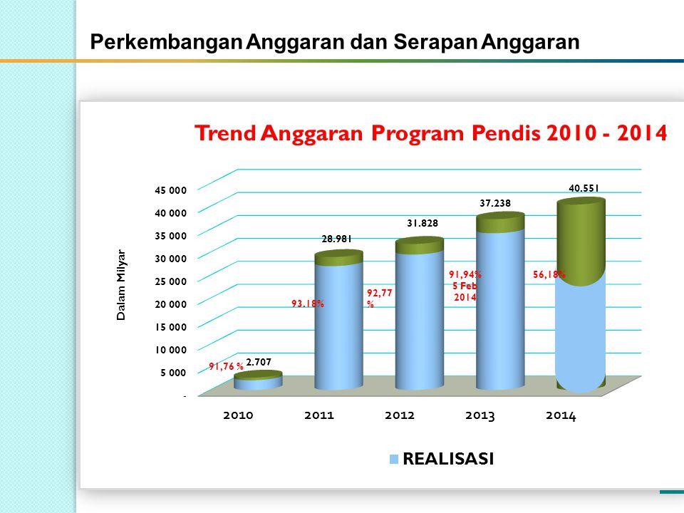 4 92,77 % 91,94% 5 Feb 2014 91,76 % 93.18% Perkembangan Anggaran Program Pendis 56,18% Perkembangan Anggaran dan Serapan Anggaran