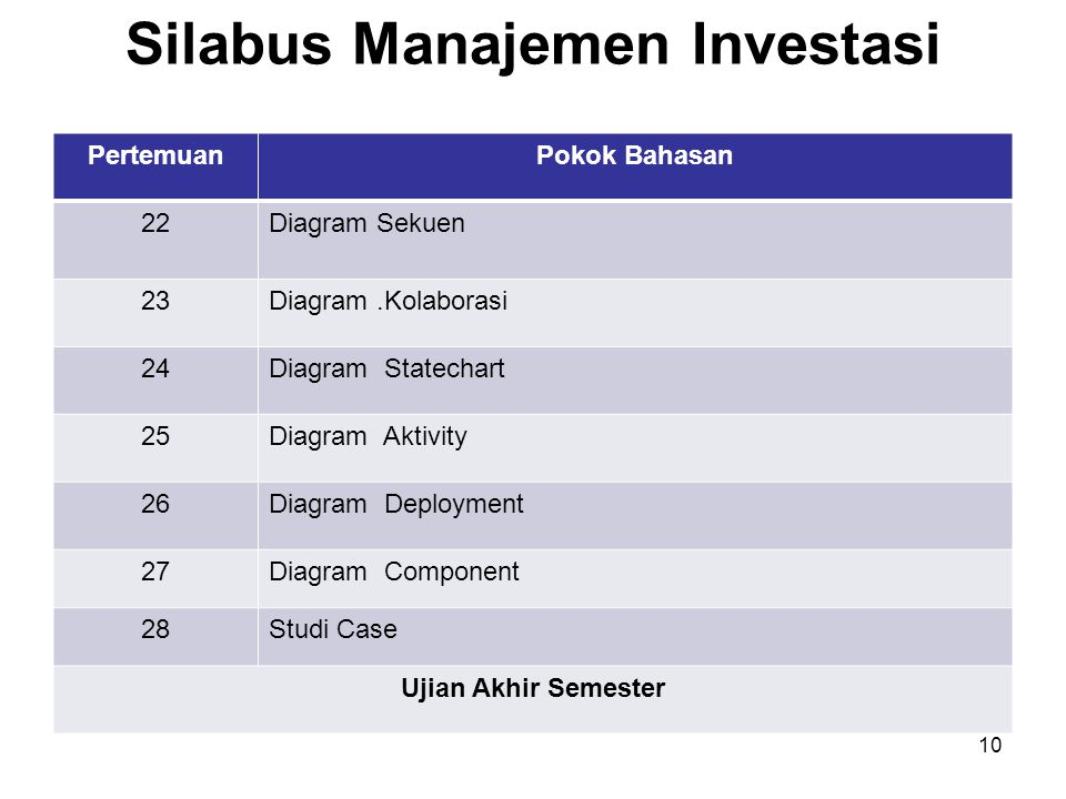 Silabus Manajemen Investasi PertemuanPokok Bahasan 22Diagram Sekuen 23Diagram.Kolaborasi 24Diagram Statechart 25Diagram Aktivity 26Diagram Deployment