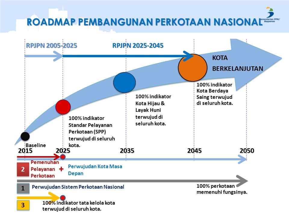 20502035201520452025 Perwujudan Sistem Perkotaan Nasional 1 1 3 3 100% indikator Standar Pelayanan Perkotaan (SPP) terwujud di seluruh kota.