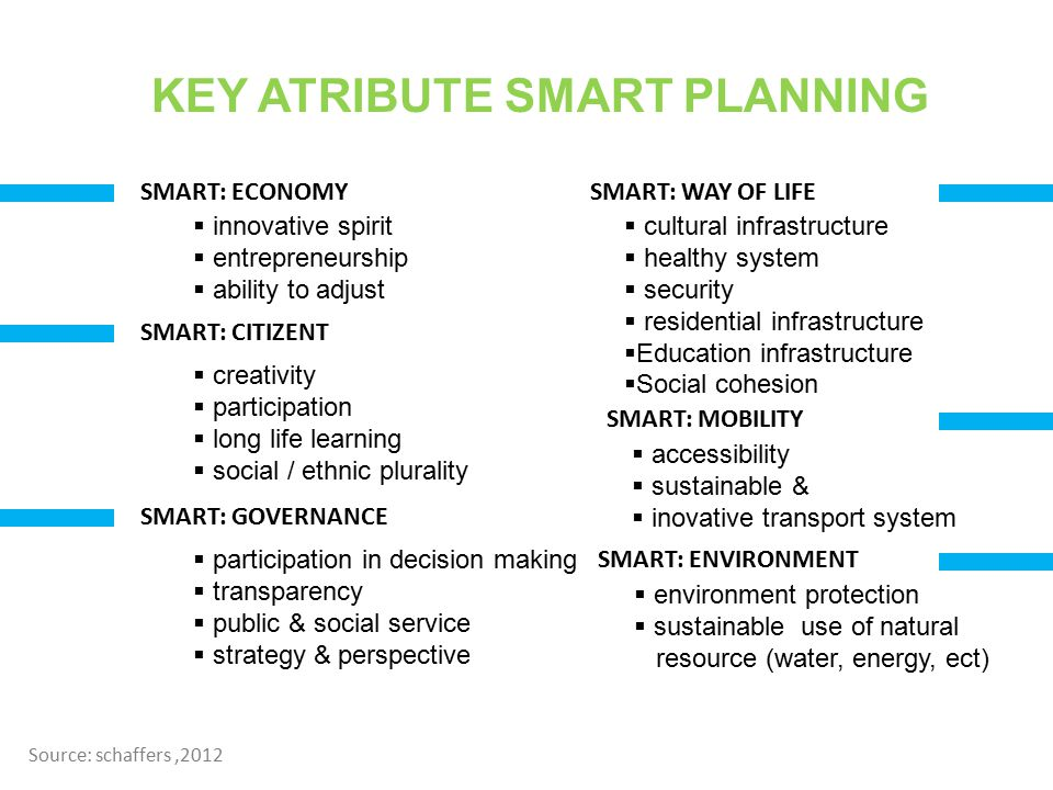 KEY ATRIBUTE SMART PLANNING SMART: ECONOMY SMART: CITIZENT SMART: GOVERNANCE SMART: WAY OF LIFE SMART: MOBILITY SMART: ENVIRONMENT  innovative spirit