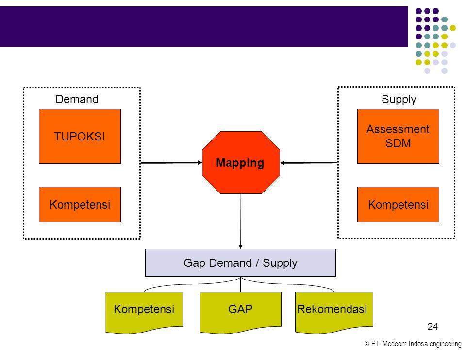 © PT. Medcom Indosa engineering 24 Assessment SDM TUPOKSI SupplyDemand Mapping Kompetensi Gap Demand / Supply KompetensiRekomendasiGAP