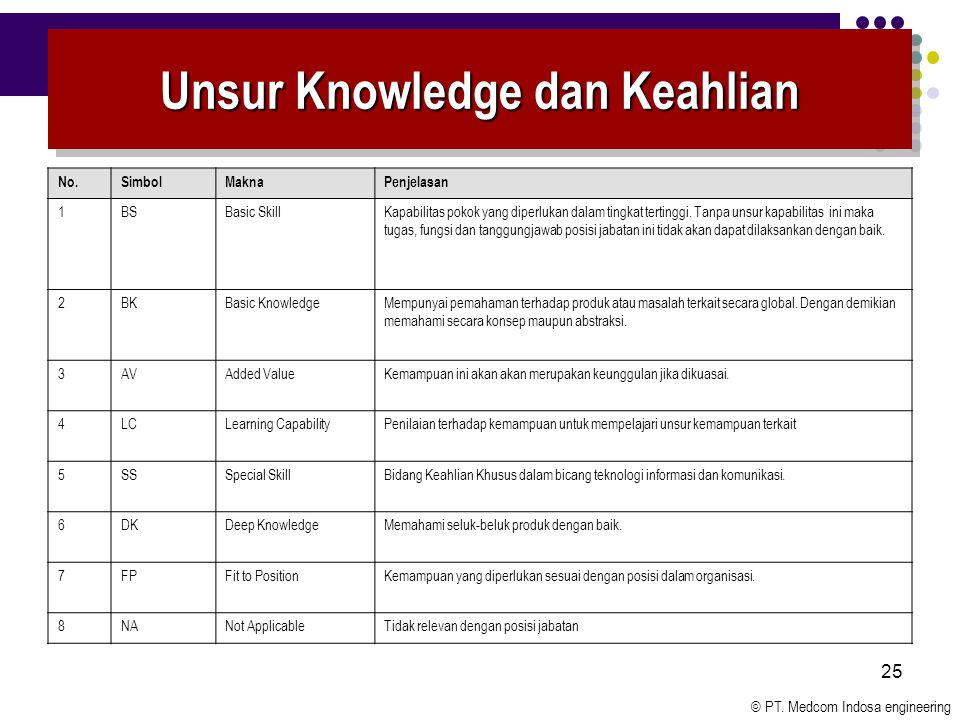 © PT. Medcom Indosa engineering 25 Unsur Knowledge dan Keahlian No.SimbolMaknaPenjelasan 1BSBasic SkillKapabilitas pokok yang diperlukan dalam tingkat