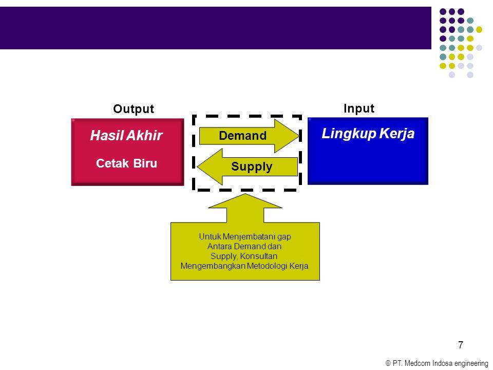 © PT. Medcom Indosa engineering 7 Hasil Akhir Cetak Biru Lingkup Kerja Demand Supply Output Input Untuk Menjembatani gap Antara Demand dan Supply, Kon