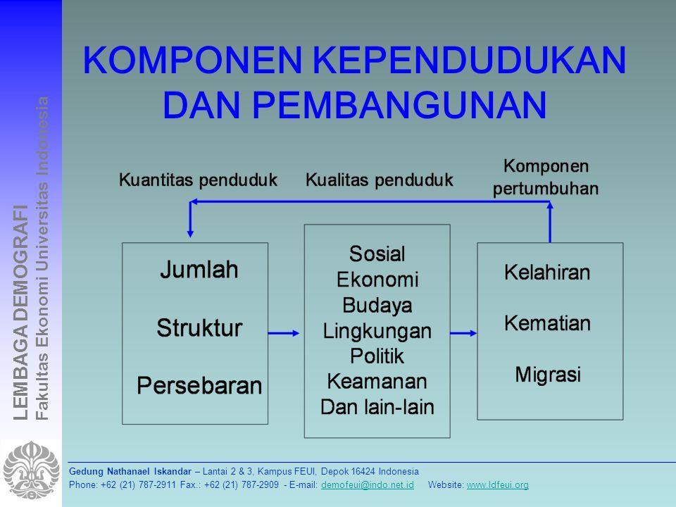 Gedung Nathanael Iskandar – Lantai 2 & 3, Kampus FEUI, Depok 16424 Indonesia Phone: +62 (21) 787-2911 Fax.: +62 (21) 787-2909 - E-mail: demofeui@indo.net.id Website: www.ldfeui.orgdemofeui@indo.net.idwww.ldfeui.org LEMBAGA DEMOGRAFI Fakultas Ekonomi Universitas Indonesia TERIMA KASIH