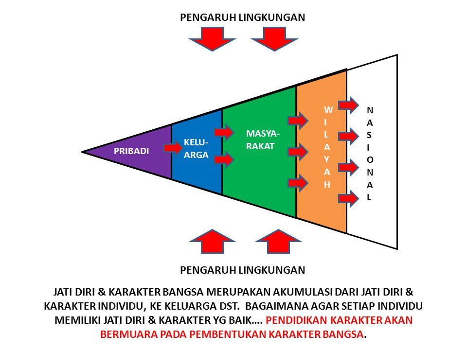 10 FUNGSI: Keluarga; satuan pendidikan; masyarakat sipil; masyarakat politik; pemerintah; dunia usaha; media massa Tujuan, Fungsi, Media Pendidikan Ka