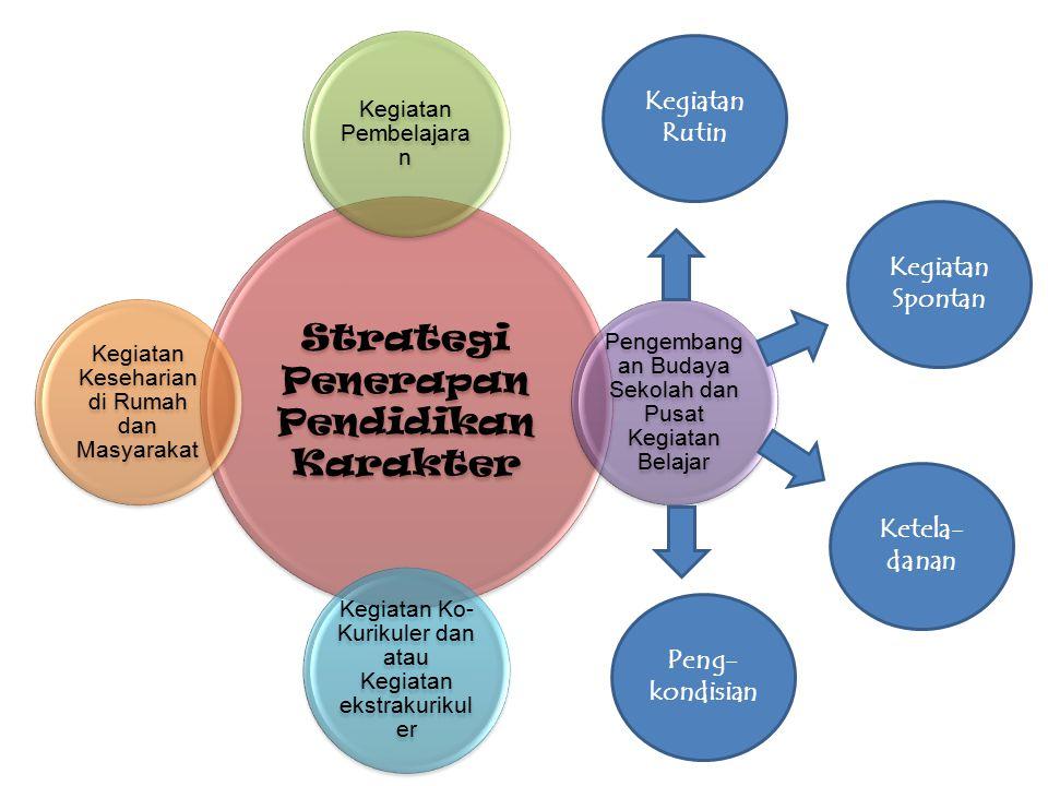 KEGIATAN KESEHARIAN DI RUMAH KEGIATAN EKSTRA KURIKULER Integrasi ke dalam kegiatan Ektrakurikuler Pramuka, Olahraga, Karya Tulis, Dsb. Integrasi ke da