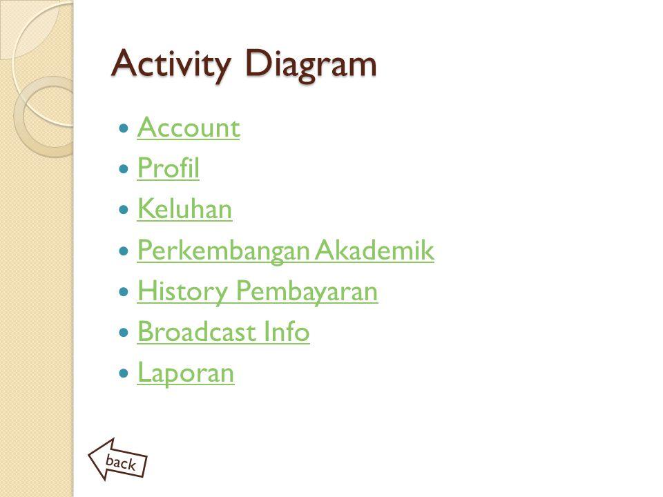 Activity Diagram Account Profil Keluhan Perkembangan Akademik History Pembayaran Broadcast Info Laporan back