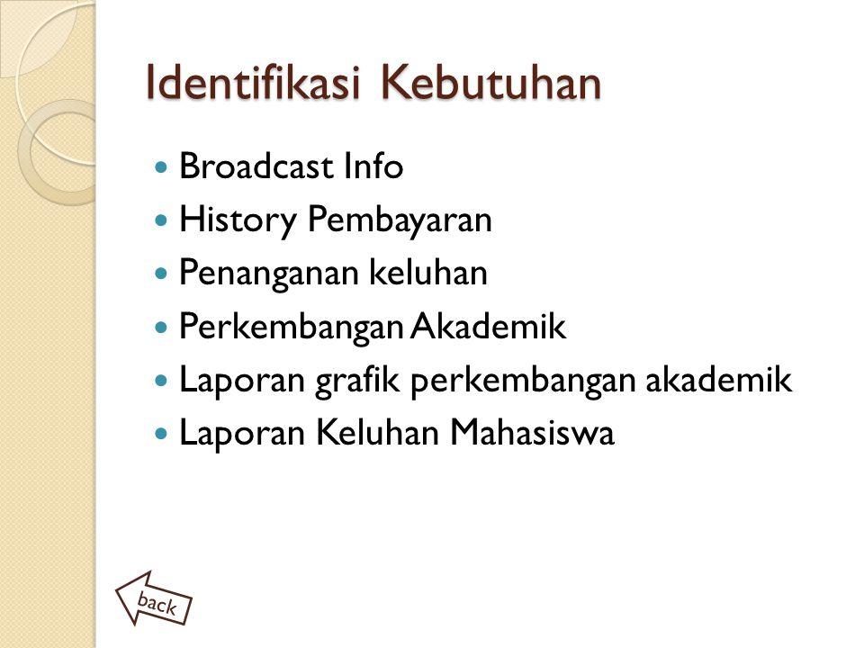 Identifikasi Kebutuhan Broadcast Info History Pembayaran Penanganan keluhan Perkembangan Akademik Laporan grafik perkembangan akademik Laporan Keluhan