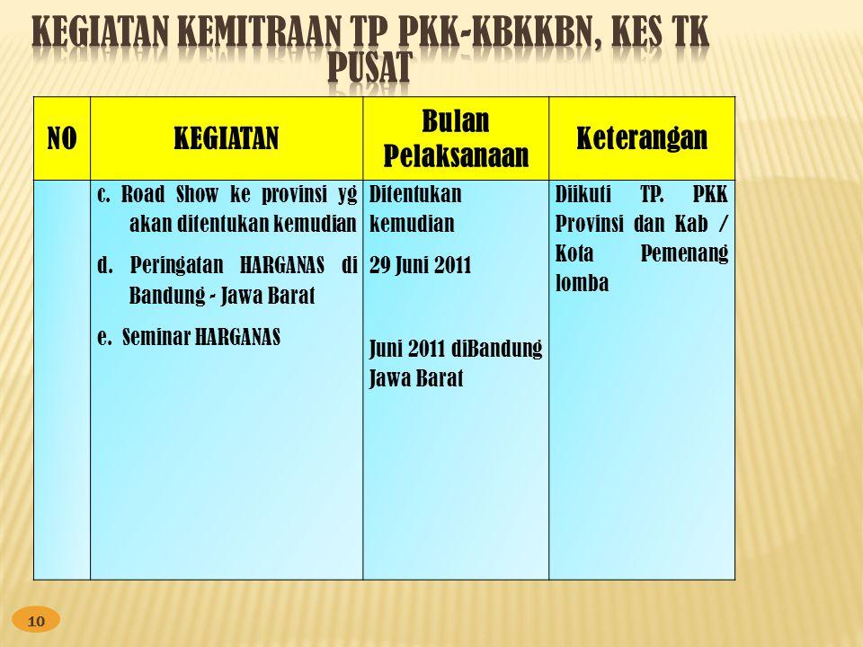 10 NOKEGIATAN Bulan Pelaksanaan Keterangan c. Road Show ke provinsi yg akan ditentukan kemudian d. Peringatan HARGANAS di Bandung - Jawa Barat e. Semi