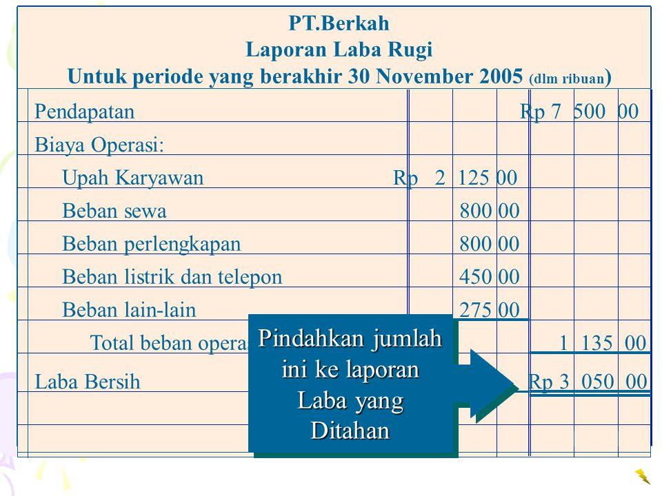 PendapatanRp 7 500 00 Biaya Operasi: Beban sewa Rp 2 125 00 Upah Karyawan 800 00 Beban perlengkapan 450 00 Beban listrik dan telepon 275 00 Beban lain