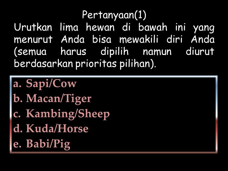 Pertanyaan(1) Urutkan lima hewan di bawah ini yang menurut Anda bisa mewakili diri Anda (semua harus dipilih namun diurut berdasarkan prioritas piliha