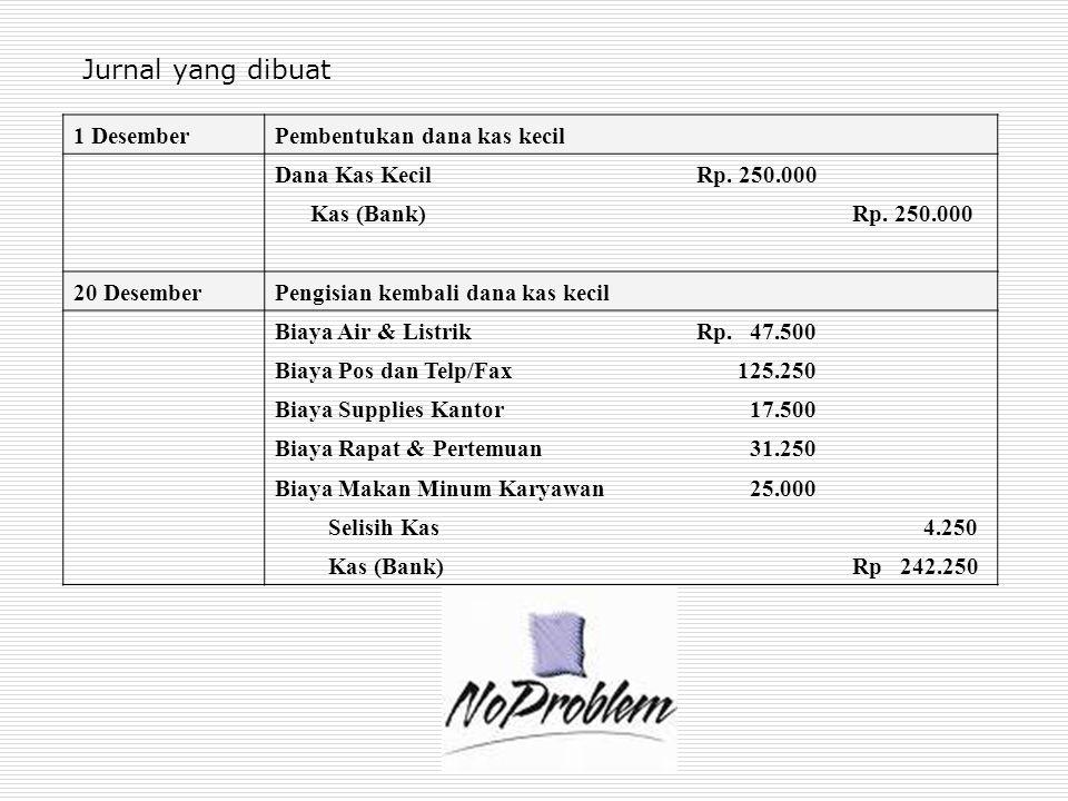 31 DesemberMencatat biaya periode 20 – 31 Desember & pengisian kembali dana kas kecil Persediaan Suplies Kantor (perangko)Rp.