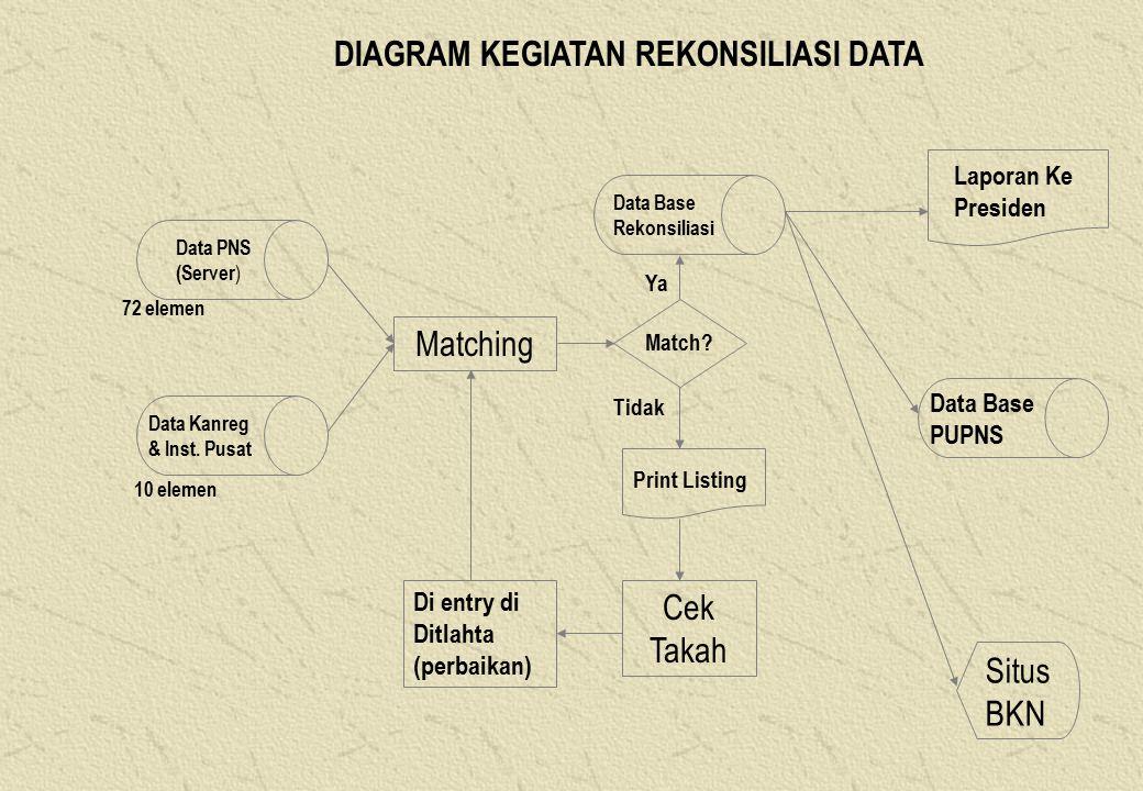 Data PNS (Server ) Data Kanreg & Inst.Pusat 72 elemen 10 elemen Matching Match.