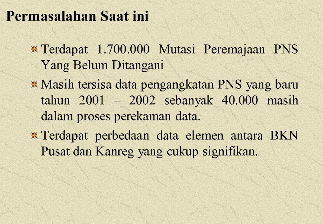 Terdapat 1.700.000 Mutasi Peremajaan PNS Yang Belum Ditangani Masih tersisa data pengangkatan PNS yang baru tahun 2001 – 2002 sebanyak 40.000 masih dalam proses perekaman data.