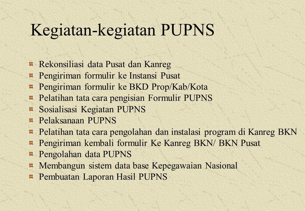 Jadwal Pelaksanaan PUPNS No.