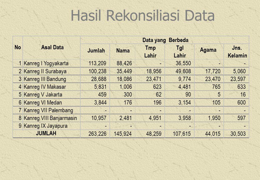 Pelatihan bagi para Penatar TOT akan dilaksanakan oleh BKN Pusat dengan peserta pelatihan : Calon Instruktur dari BKN Calon Instruktur dari Biro Kepegawaian Dep / LPND instansi Pusat BKD Propinsi DKI Jakarta Pelatihan akan diselenggarakan pada Minggu I Mei 2003 di BKN