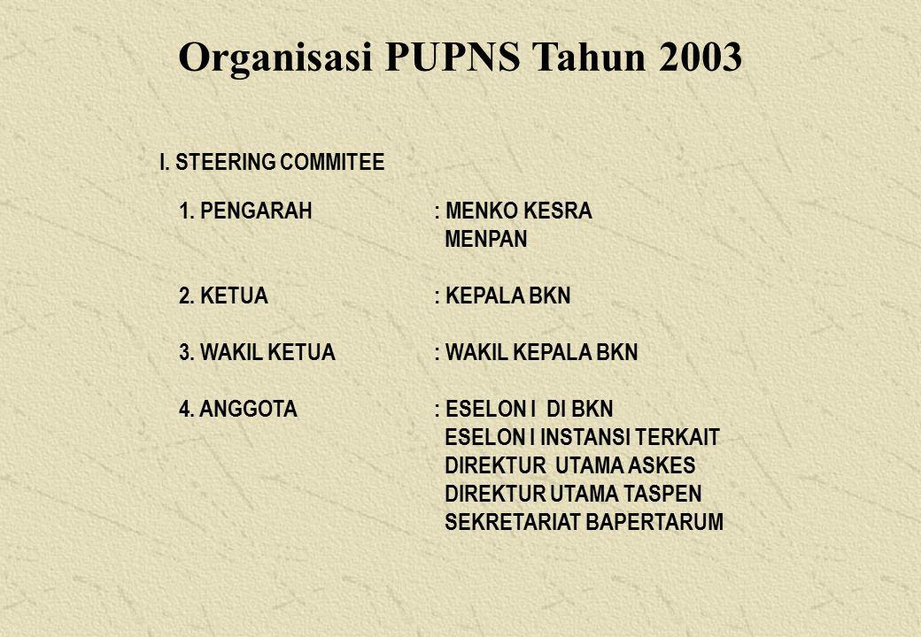 Organisasi PUPNS Tahun 2003 I.STEERING COMMITEE 1.