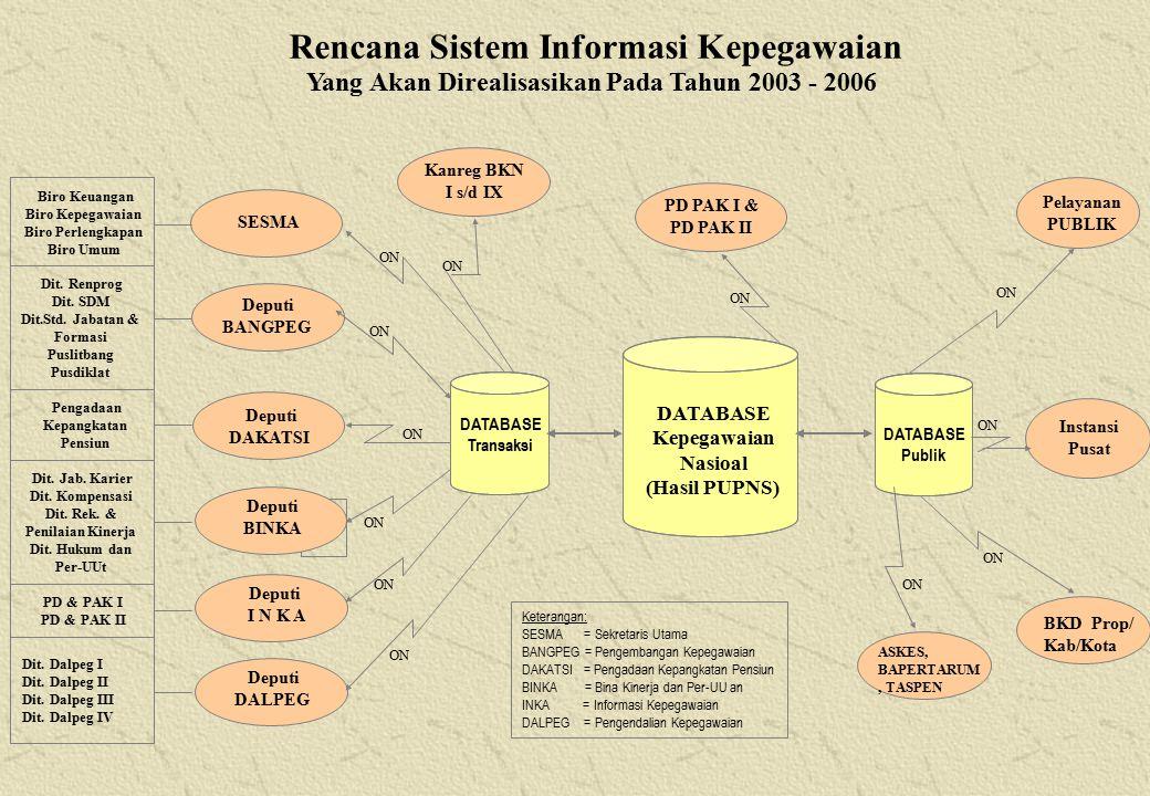 Rencana Sistem Informasi Kepegawaian Yang Akan Direalisasikan Pada Tahun 2003 - 2006 BKD Prop/ Kab/Kota Instansi Pusat Deputi DAKATSI Deputi BANGPEG Deputi BINKA Deputi DALPEG SESMA Deputi I N K A Pelayanan PUBLIK DATABASE Kepegawaian Nasioal (Hasil PUPNS) ON Keterangan: SESMA = Sekretaris Utama BANGPEG = Pengembangan Kepegawaian DAKATSI = Pengadaan Kepangkatan Pensiun BINKA = Bina Kinerja dan Per-UU an INKA = Informasi Kepegawaian DALPEG = Pengendalian Kepegawaian Kanreg BKN I s/d IX DATABASE Publik DATABASE Transaksi Pengadaan Kepangkatan Pensiun PD & PAK I PD & PAK II Biro Keuangan Biro Kepegawaian Biro Perlengkapan Biro Umum Dit.