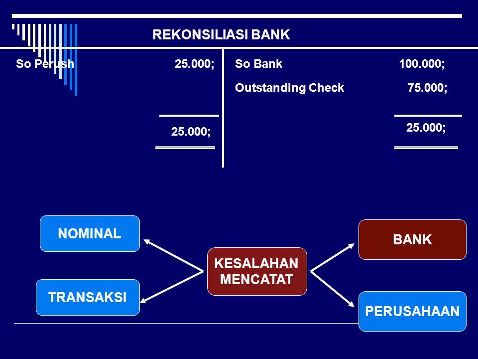 REKONSILIASI BANK So Perush 25.000;So Bank 100.000; Outstanding Check 75.000; 25.000; KESALAHAN MENCATAT NOMINAL TRANSAKSI BANK PERUSAHAAN