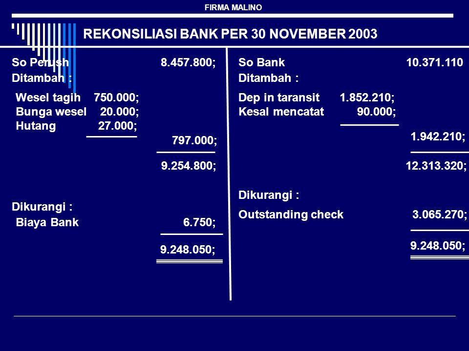FIRMA MALINO REKONSILIASI BANK PER 30 NOVEMBER 2003 So Perush 8.457.800;So Bank 10.371.110 Ditambah : Wesel tagih 750.000; Bunga wesel 20.000; Hutang