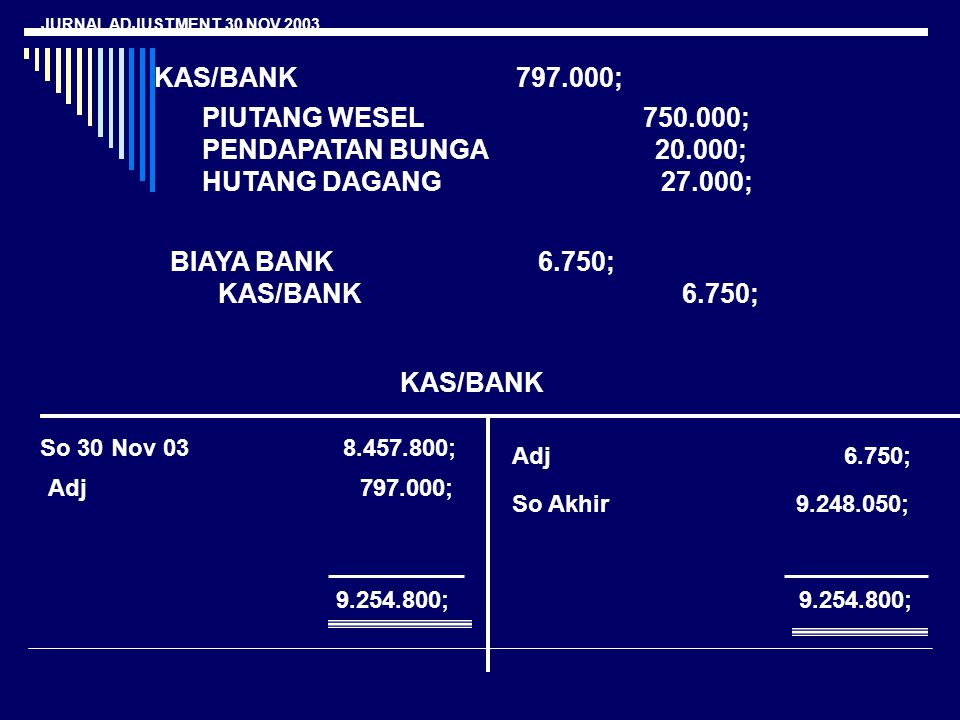 JURNAL ADJUSTMENT 30 NOV 2003 KAS/BANK 797.000; PIUTANG WESEL 750.000; PENDAPATAN BUNGA 20.000; HUTANG DAGANG 27.000; BIAYA BANK 6.750; KAS/BANK 6.750; KAS/BANK So 30 Nov 03 8.457.800; Adj 797.000; Adj 6.750; So Akhir 9.248.050; 9.254.800;