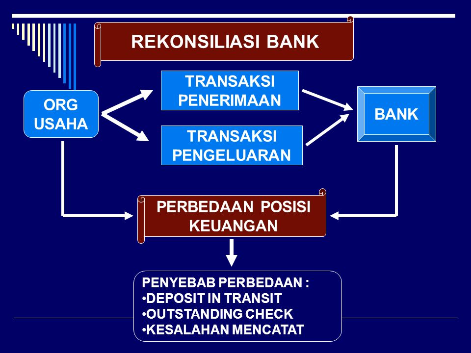 REKONSILIASI BANK ORG USAHA TRANSAKSI PENERIMAAN TRANSAKSI PENGELUARAN BANK PERBEDAAN POSISI KEUANGAN PENYEBAB PERBEDAAN : DEPOSIT IN TRANSIT OUTSTAND