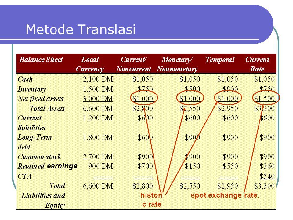 Metode Translasi histori c rate spot exchange rate. earnings