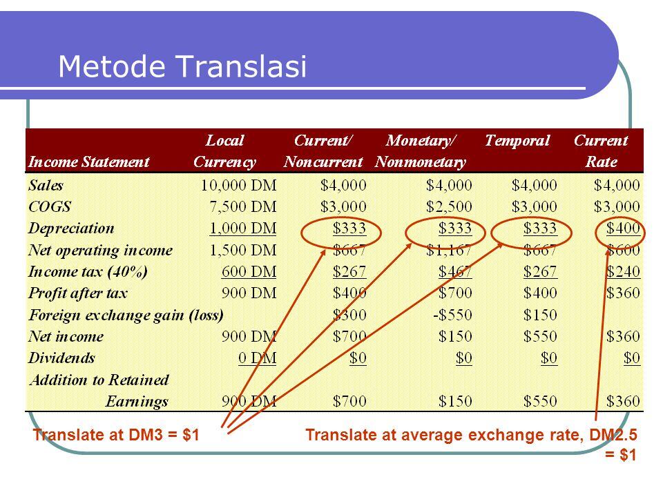 Metode Translasi Translate at DM3 = $1Translate at average exchange rate, DM2.5 = $1
