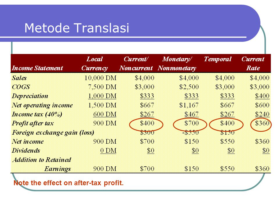Metode Translasi Note the effect on after-tax profit.