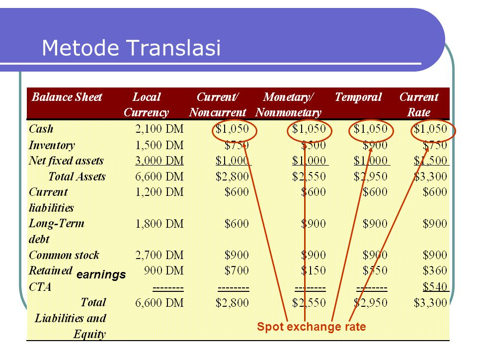 Metode Translasi Spot exchange rate earnings