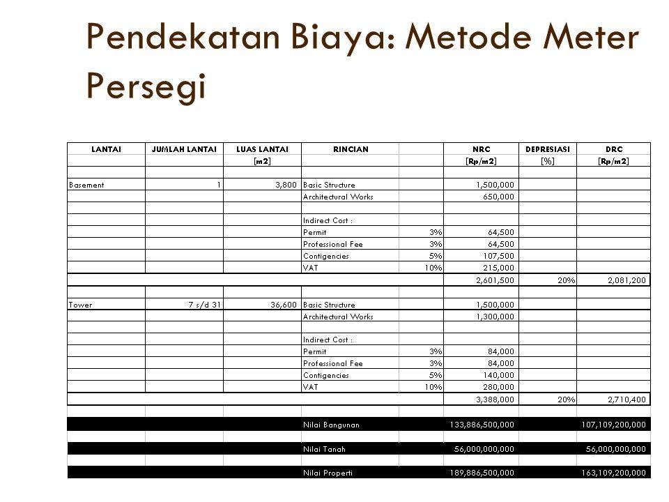 Pendekatan Biaya: Metode Meter Persegi